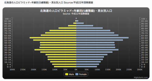 人口・面積・人口密度さんの機能で表示したものです。 http://demography.blog.fc2.com/blog-entry-255.html