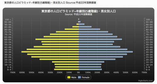 http://demography.blog.fc2.com/ 人口ピラミッドより表示