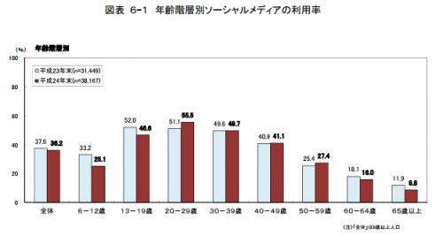 総務省 情報通信統計データベース 平成24年報告書より http://www.soumu.go.jp/johotsusintokei/statistics/statistics05b1.html 年齢階層別ソーシャルメディアの利用率