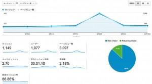 Google Analyticsのサマリー