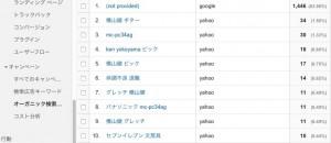 オーガニック検索からキーワード