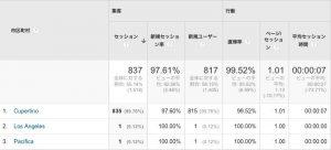 GoogleAnalyticsで集計された数値