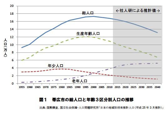 生産年齢人口