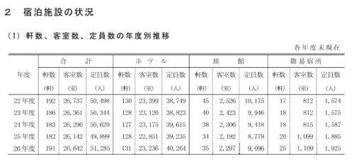 札幌の観光統計データよりホテル