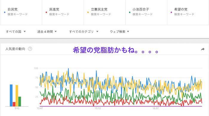 政党のGoogle Trends