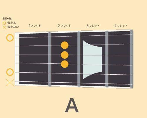ギターコードA