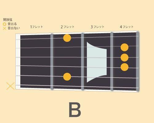 ギターコードB