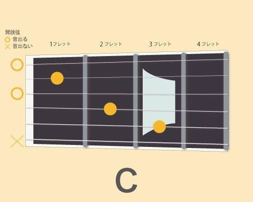 ギターコードC