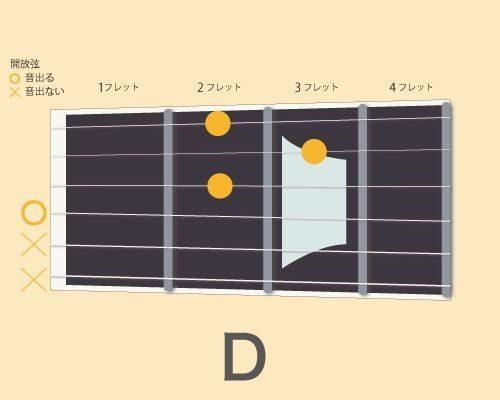 ギターコードD