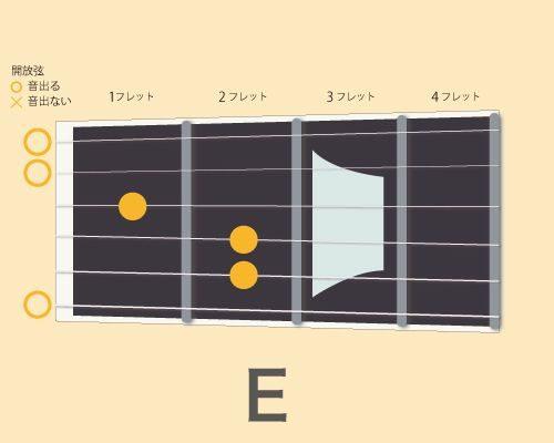 ギターコードE