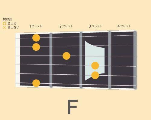ギターコードF