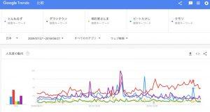 Google Trendsでお笑いを比較